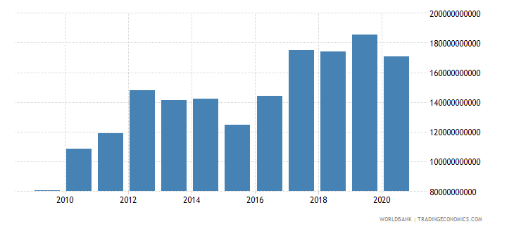 south africa external debt stocks total dod us dollar wb data