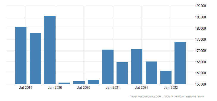 South Africa Total Gross External Debt