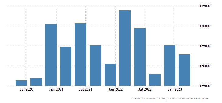 South Africa Total Gross External Debt
