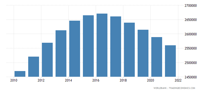 south africa female population 25 29 wb data