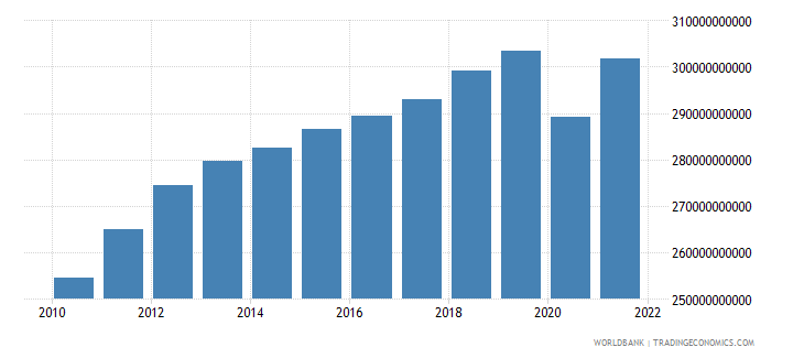 south africa final consumption expenditure constant 2000 us dollar wb data