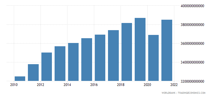south africa final consumption expenditure constant lcu wb data