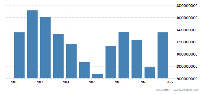 south africa final consumption expenditure us dollar wb data