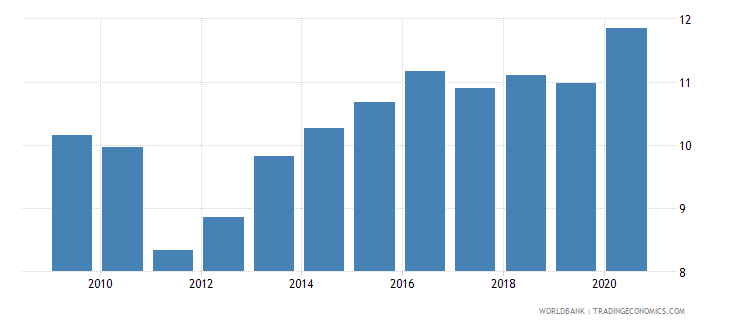 south africa food exports percent of merchandise exports wb data