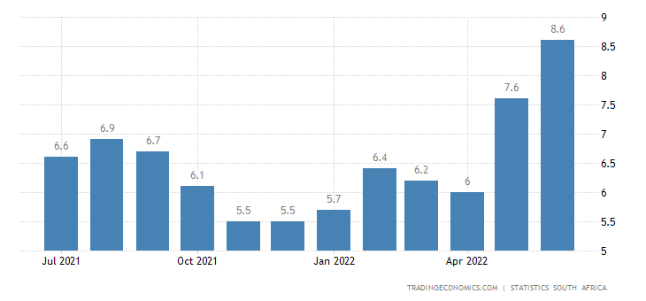 South Africa Food Inflation
