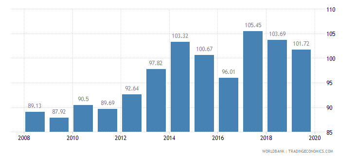 south africa food production index 1999 2001  100 wb data