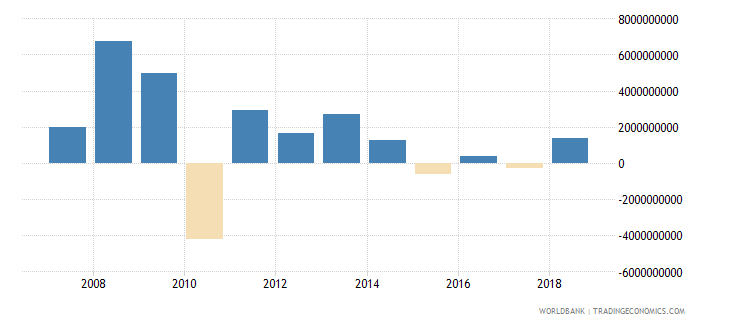 south africa foreign direct investment net inflows in reporting economy drs us dollar wb data