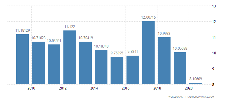 south africa fuel exports percent of merchandise exports wb data