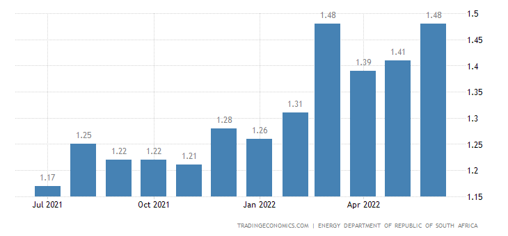 South Africa Gasoline Prices