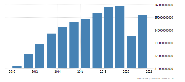 south africa gdp constant 2000 us dollar wb data