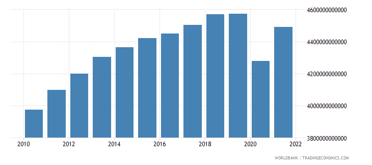 south africa gdp constant lcu wb data
