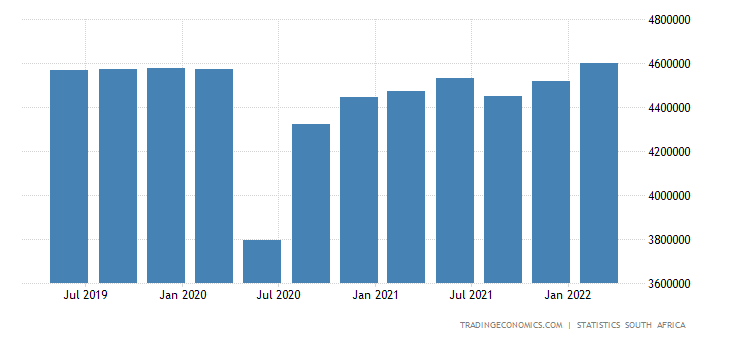 South Africa GDP Constant Prices