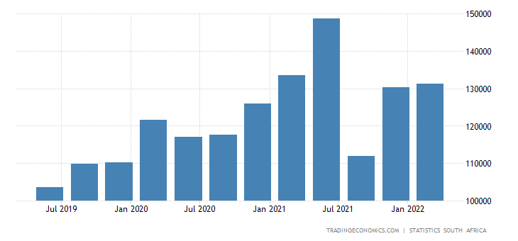 South Africa GDP From Agriculture