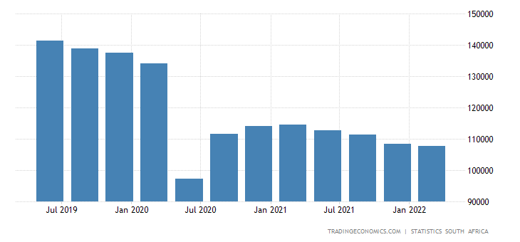 South Africa GDP From Construction