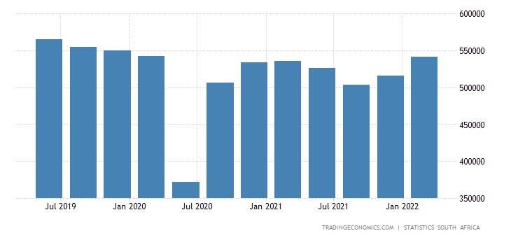 South Africa GDP From Manufacturing
