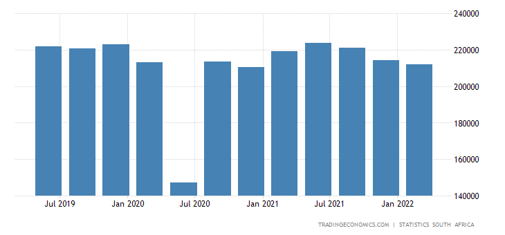 South Africa GDP From Mining