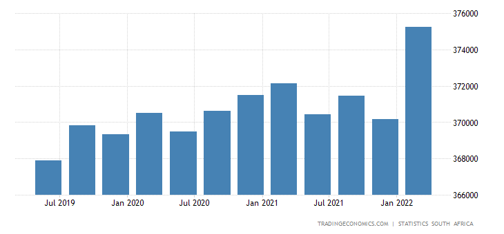 South Africa GDP From Public Administration