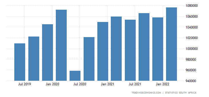 South Africa GDP From Services