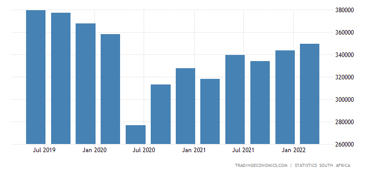South Africa GDP From Transport