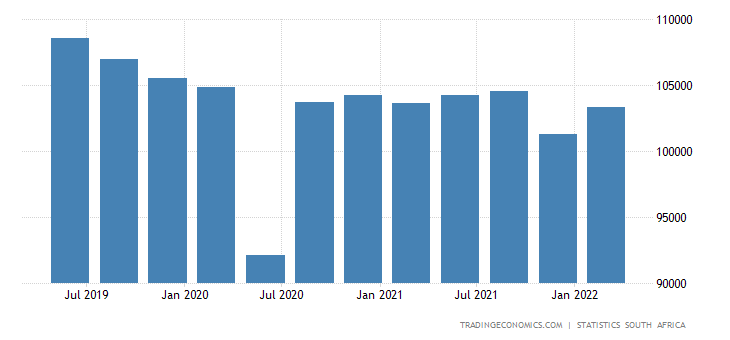 South Africa GDP From Utilities