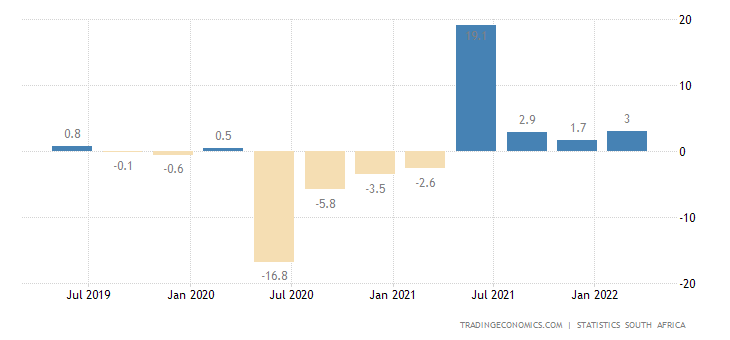 South Africa GDP Annual Growth Rate