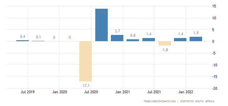 South Africa Gdp Growth Rate 1993 2018 Data Chart