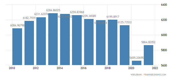 south africa gdp per capita constant 2000 us dollar wb data