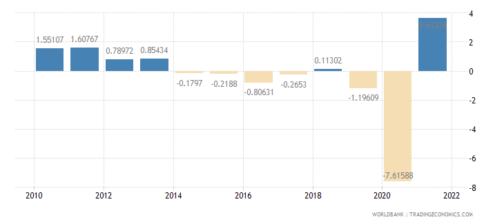 south africa gdp per capita growth annual percent wb data