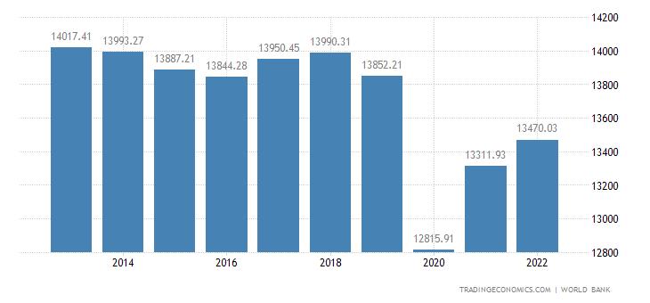 South Africa GDP per capita PPP