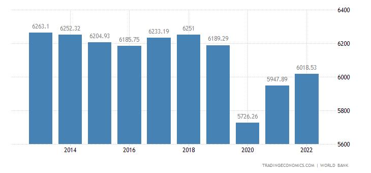 South Africa GDP per capita