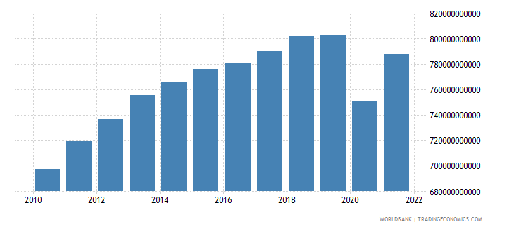 south africa gdp ppp constant 2005 international dollar wb data
