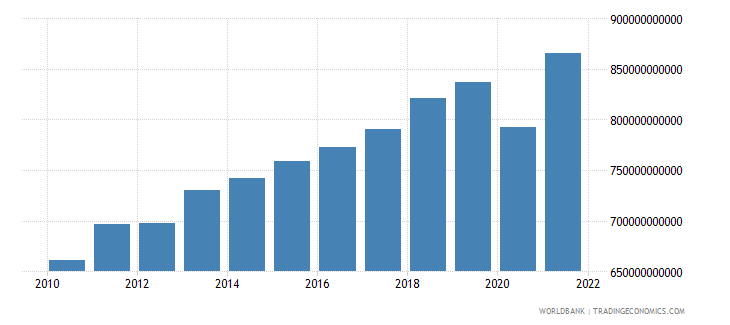south africa gdp ppp us dollar wb data
