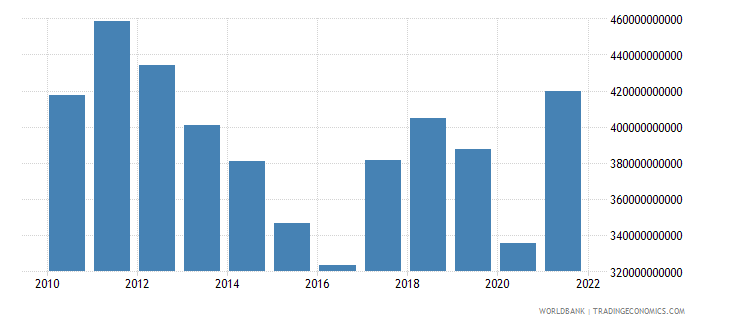 south africa gdp us dollar wb data