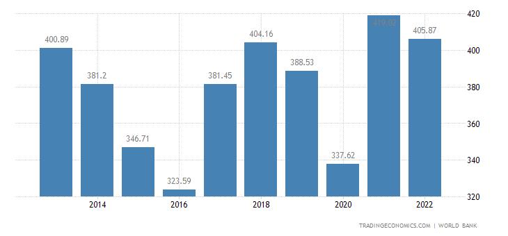 South Africa GDP | 1960-2018 | Data | Chart | Calendar ...