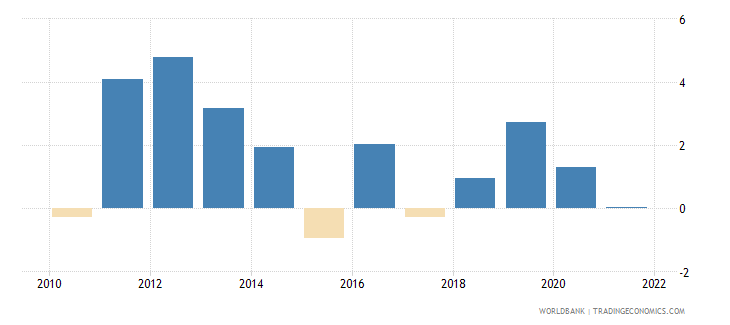 south africa general government final consumption expenditure annual percent growth wb data