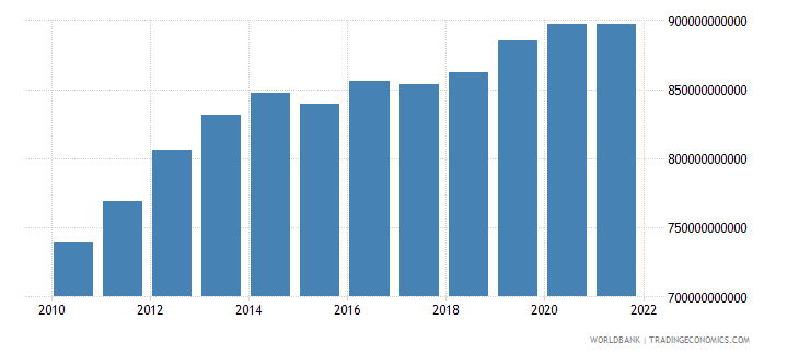 south africa general government final consumption expenditure constant lcu wb data