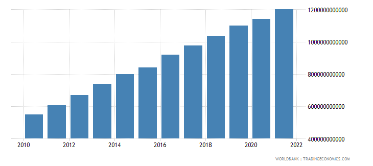 south africa general government final consumption expenditure current lcu wb data