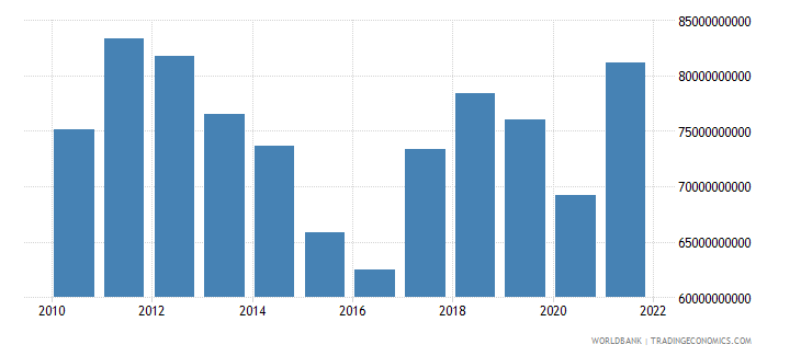 south africa general government final consumption expenditure us dollar wb data