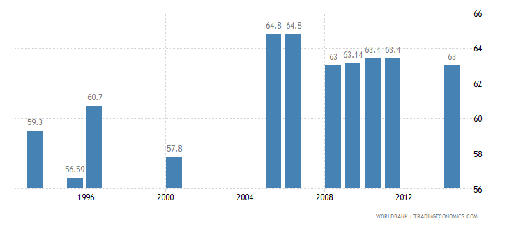 south africa gini index wb data