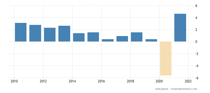 south africa gni growth annual percent wb data