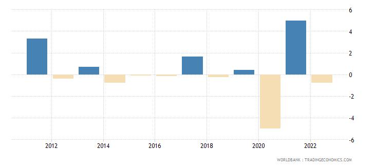 south africa gni per capita growth annual percent wb data