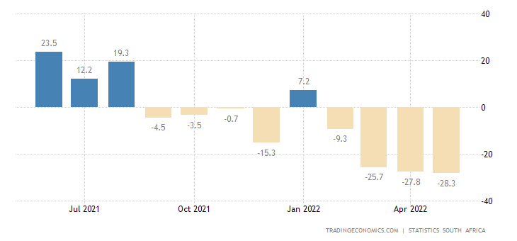 South Africa Gold Production YoY