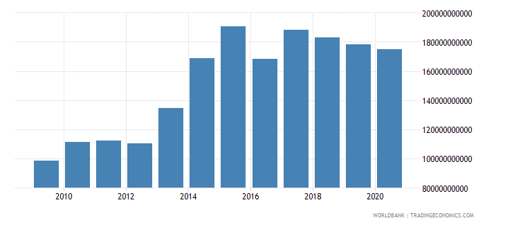 south africa goods and services expense current lcu wb data