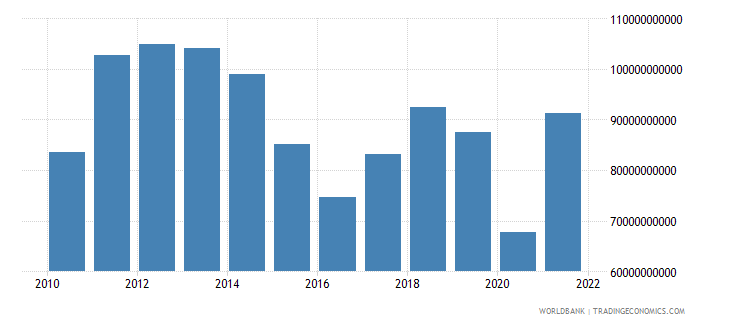 south africa goods imports bop us dollar wb data