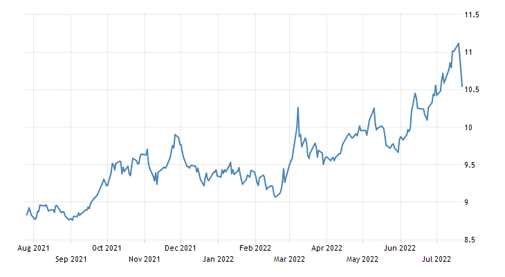South Africa Government Bond 10Y