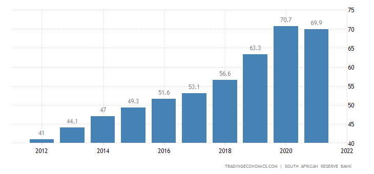 South Africa Government Debt to GDP
