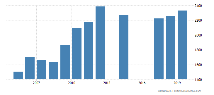 south africa government expenditure per primary student constant ppp$ wb data