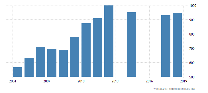 south africa government expenditure per primary student constant us$ wb data