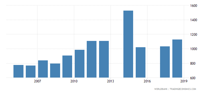 south africa government expenditure per secondary student constant us$ wb data