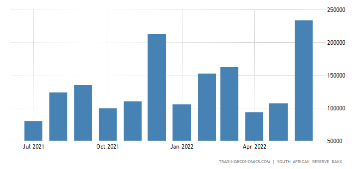 South Africa Government Revenues